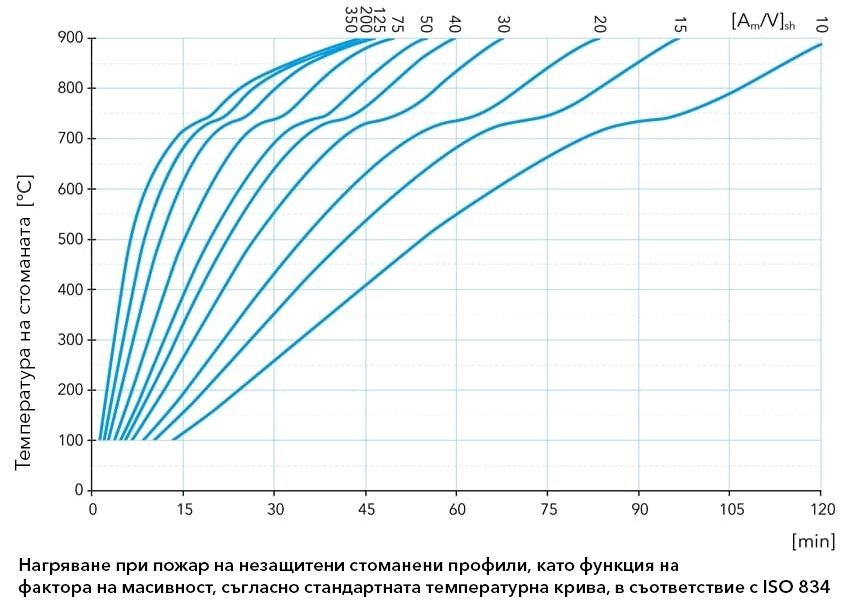 Графика, изобразяваща нагряването на незащитени стоманени профили като функция от фактора им на масивност за пожар съгласно стандартната температурна крива в съответствие с ISO 834