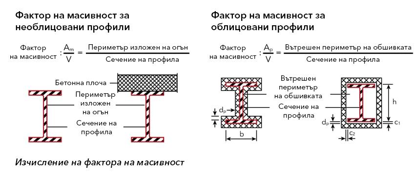 Графично представяне на изчисляването на фактора на масивност