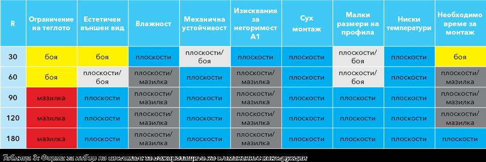 Матрица за избор на система за пожарозащита на стоманени конструкции