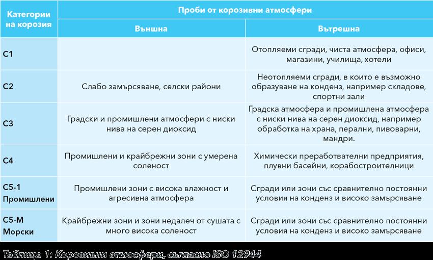 Категории корозивни атмосфери съгласно ISO 12944