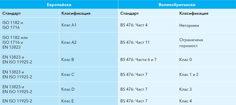 Таблица с паралелно сравнение между европейски и британски огневи стандарти и класификации