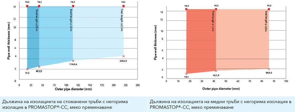 Диаграма на минималните изисквани дължини на обичайната минералната вата при секторна изолация, в зависимост от материала и диаметъра на металната тръба и дебелината на стената