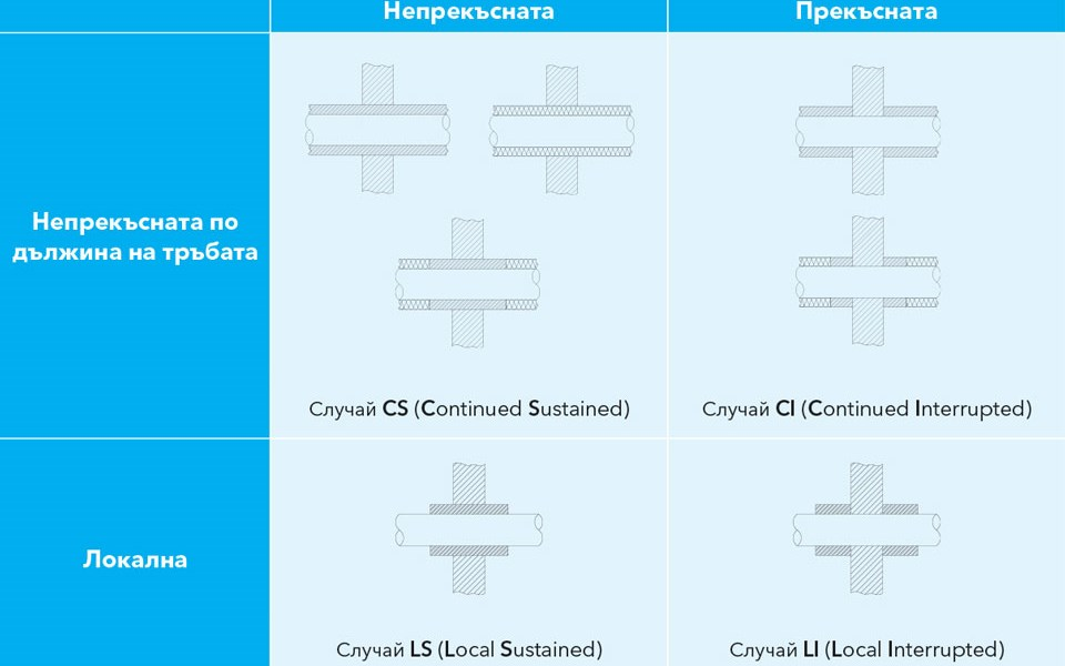 Списък на възможни конфигурации на тръбна изолация съгласно EN 1366-3. Нашите решения са маркирани с кодове CS, CI, LS, или LI.