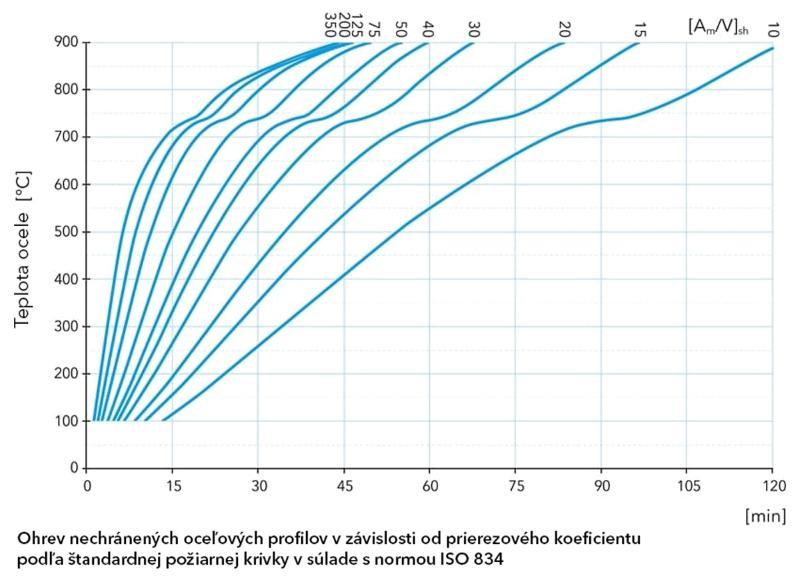 Graf ohrevu nechránených oceľových profilov podľa ISO 834 v závislosti od času