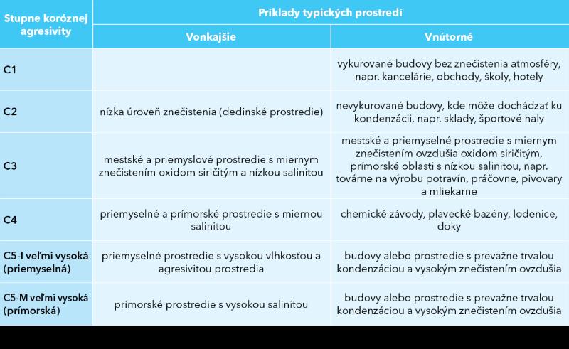 Tabuľka popisujúca stupne koróznej agresivity C1 až C5-M a typické prostredia