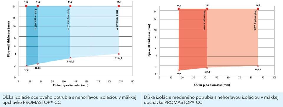 Schémy znázorňujú minimálnu požadovanú dĺžku typickej izolácie požiarneho úseku minerálnou vlnou, v závislosti od materiálu, priemeru a hrúbky kovového potrubia.