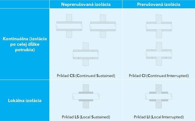 Zoznam možných konfigurácií izolácie potrubia podľa SIST EN 1366-3. Naše riešenia sú označené kódmi CS, CI, LS alebo LI.