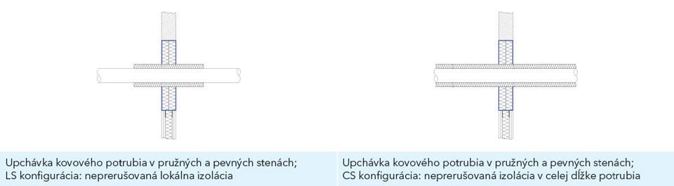 Schéma tesnenia prestupu potrubí v pružnej a pevnej stene – CS (kontinuálna neprerušovaná po celej dĺžke potrubia) a LS (lokálna neprerušovaná)