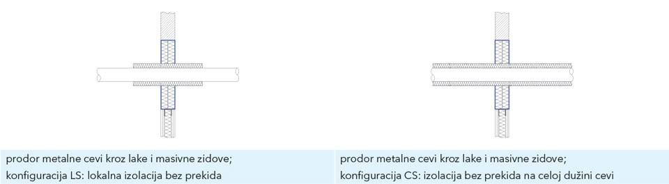 Dijagram prodora metalne cevi kroz laki i masivni zid - CS (kontinuirano bez prekida na celoj dužini cevi) i LS (lokalno bez prekida)