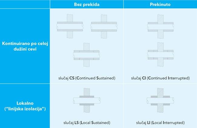 Lista mogućih konfiguracija izolacije cevi prema SIST EN 1366-3. Naša pojedinačna rešenja obeležena su oznakama CS, CI, LS ili LI.